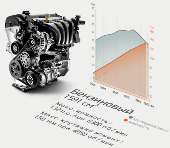 Двигатель Хёнде 1,6