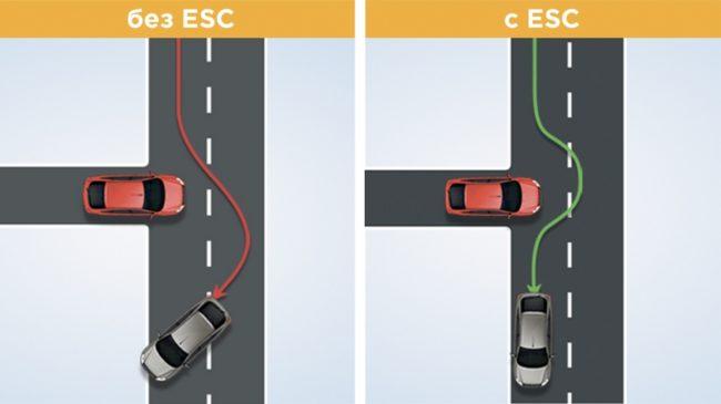 Пояснение понятия системы ESC