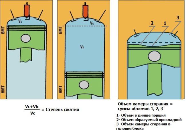 Степень сжатия двигателя