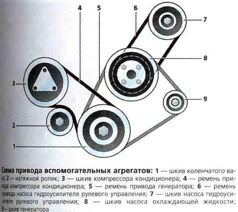 Схема привода вспомогательных агрегатов на Хёндай Солярис