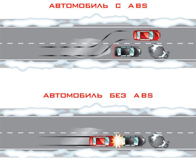 Автомобиль с АБС и без АБС объезд препятствия
