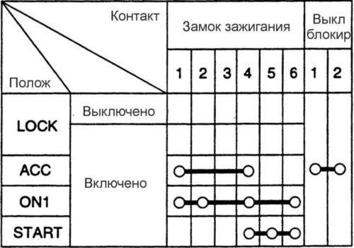 Схема замыкания контактов в замке зажигания автомобиля Хёндай Акцент