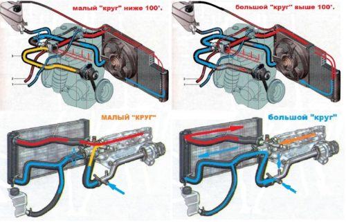 Схема работы системы охлаждения двигателя на седане Лада калина