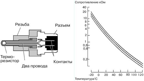 Схема датчика ТОЖ с терморезистором для Лада Калины обоих поколений
