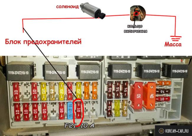 Схема включения соленоида задней передачи на Лада Калина